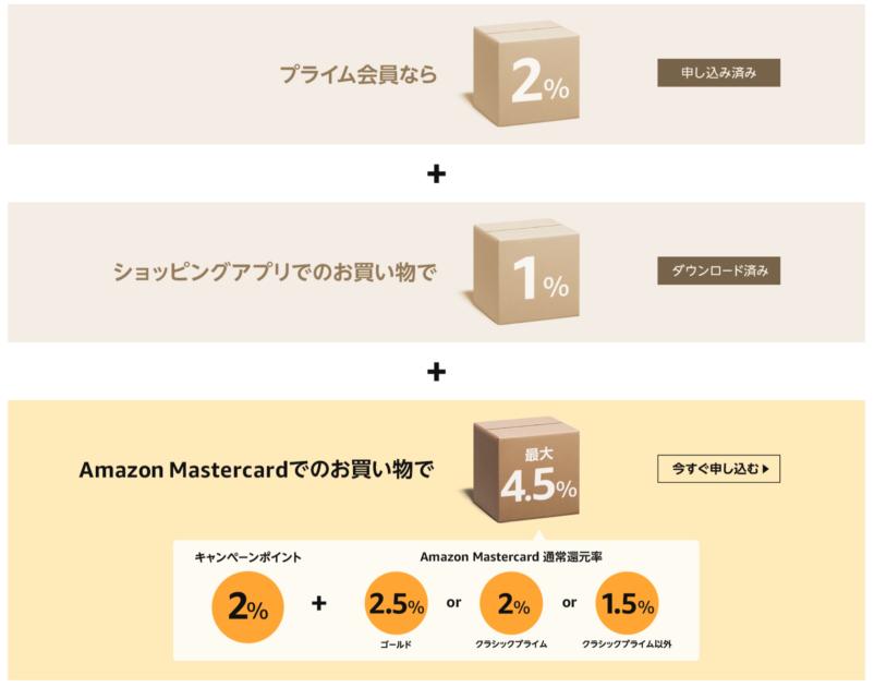 Amazonタイムセール ポイント
